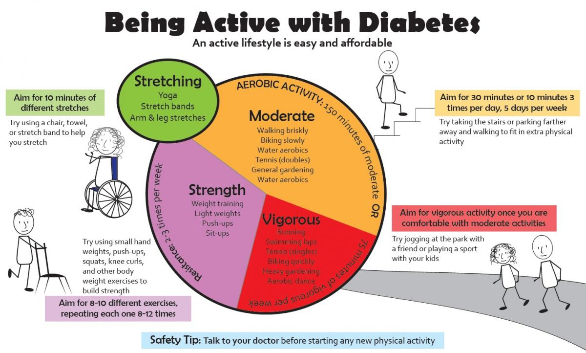 Being Active with Diabetes